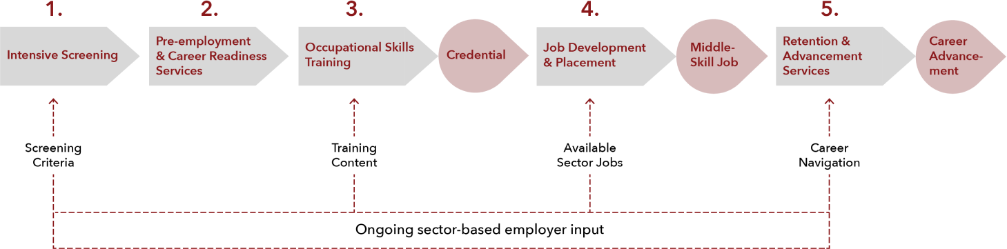 Sector Based Employer Input